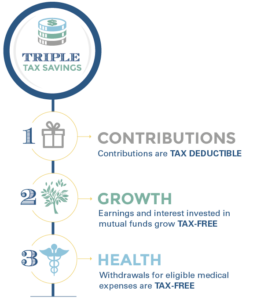 Tax Advantage of HSA
