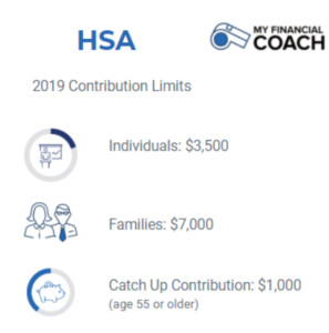 Contribution Rules of HSA