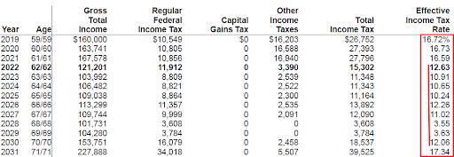 retirement potential tax rates